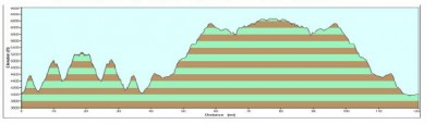 Elevation Profile for the 200K