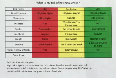 Stroke chart